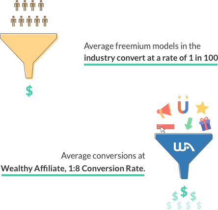 Wealthy Affiliate funnels showing how they convert free members affiliates send them